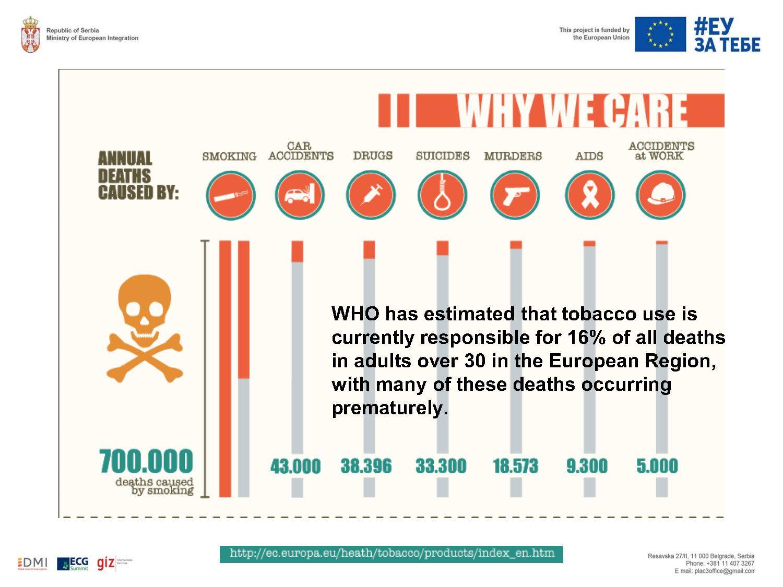 Šta evropski standardi donose Srbiji: stroža primena zakona o kontroli pušenja smanjuje broj preranih smrti