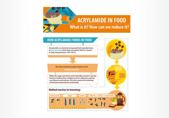 Transpozicija uredbi o smanjenju akrilamida u hrani