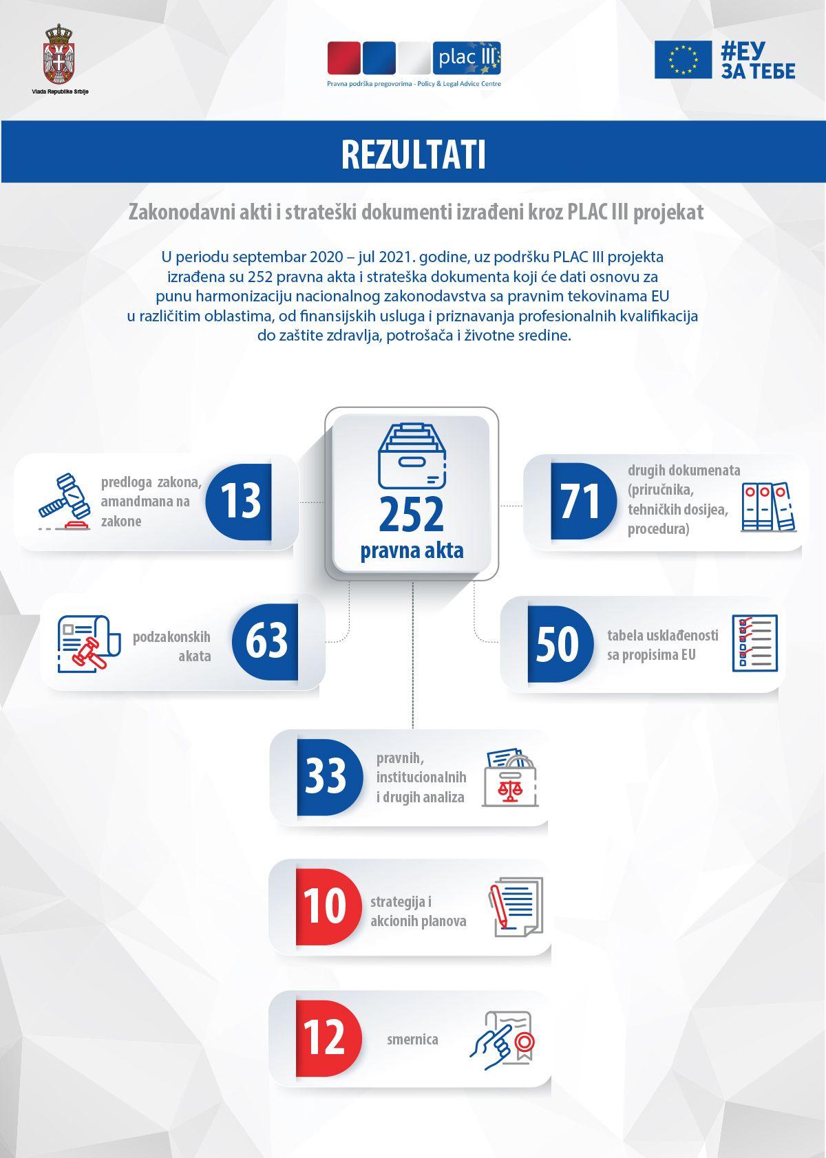 Infografik 5: Zakonodavni akti i strateški dokumenti izrađeni kroz PLAC III projekat