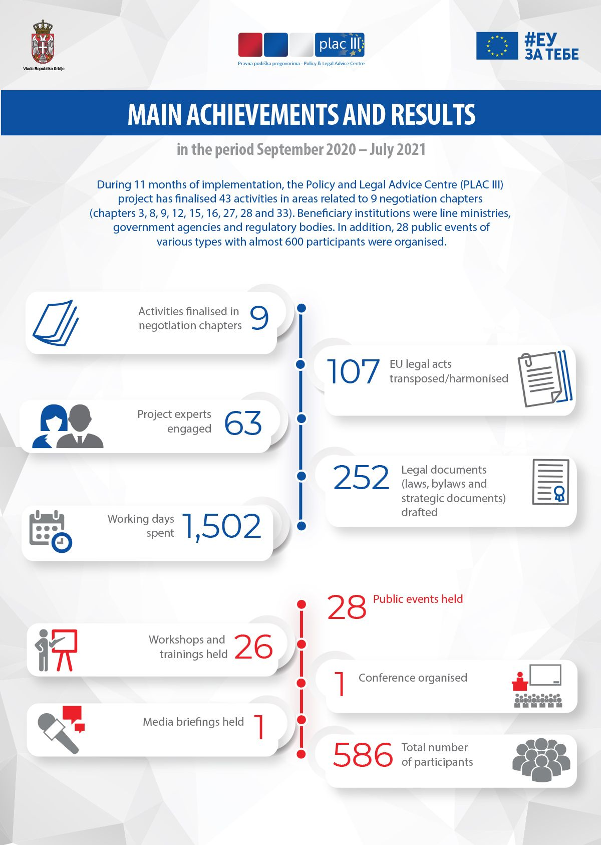 Infographic 4 – project's results in the period September 2020 – July 2021