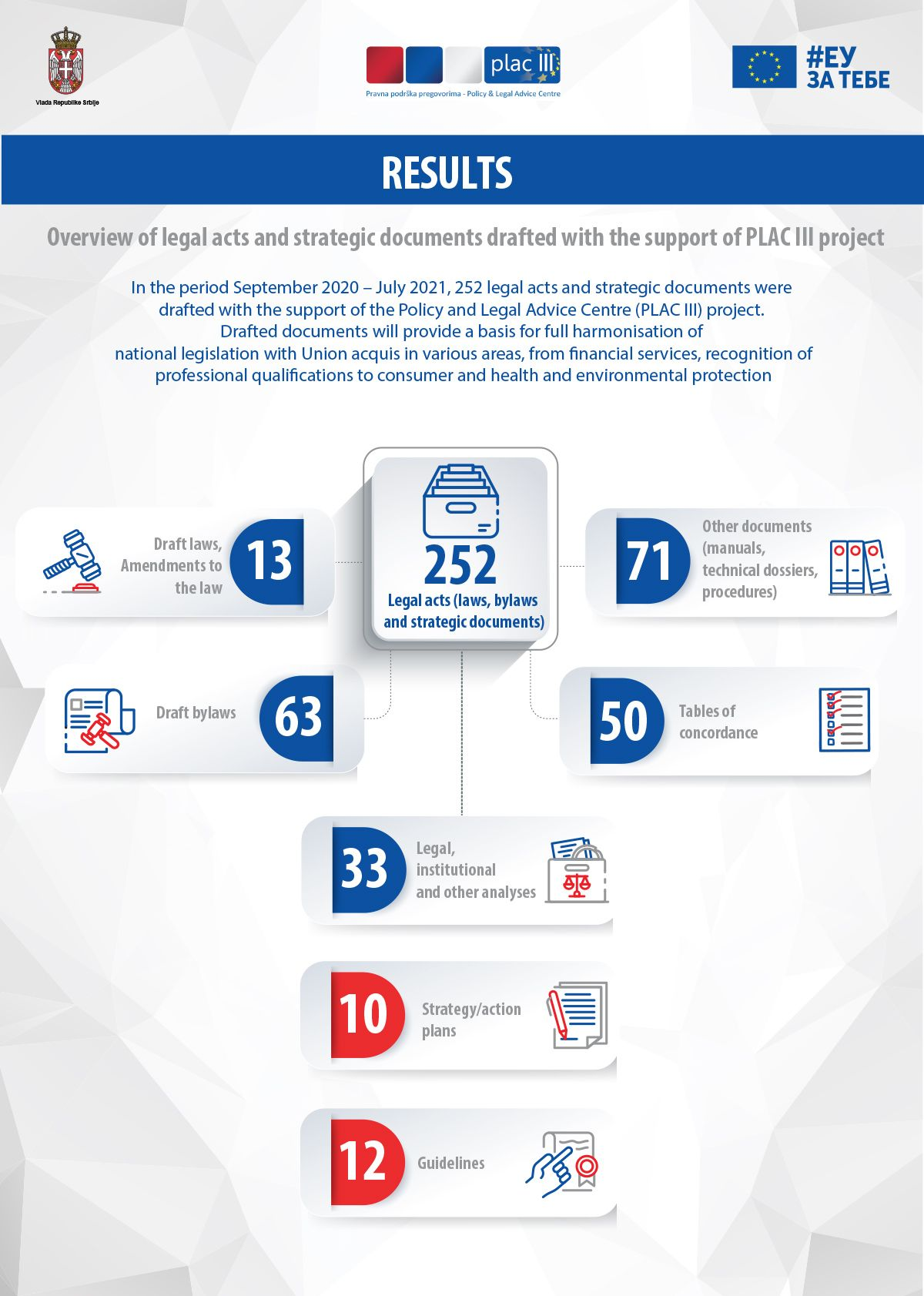 Infographic 5: Overview of legal acts and strategic documents drafted with the support of PLAC III project